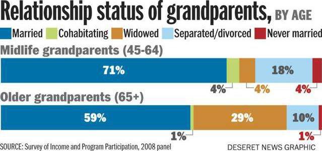 Grandparents Chart